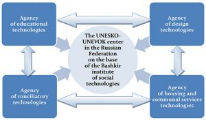 Structure of the ­UNESKO-UNEVOK Center